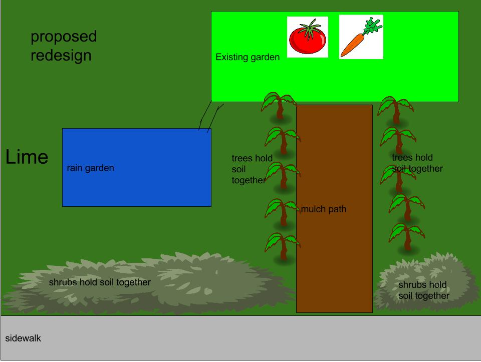 Proposed JK Rain Garden - Science of Soil Club