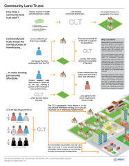 How a community land trust works