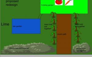 Proposed JK Rain Garden - Science of Soil Club